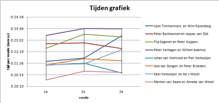 grafiek koppeltijdrit